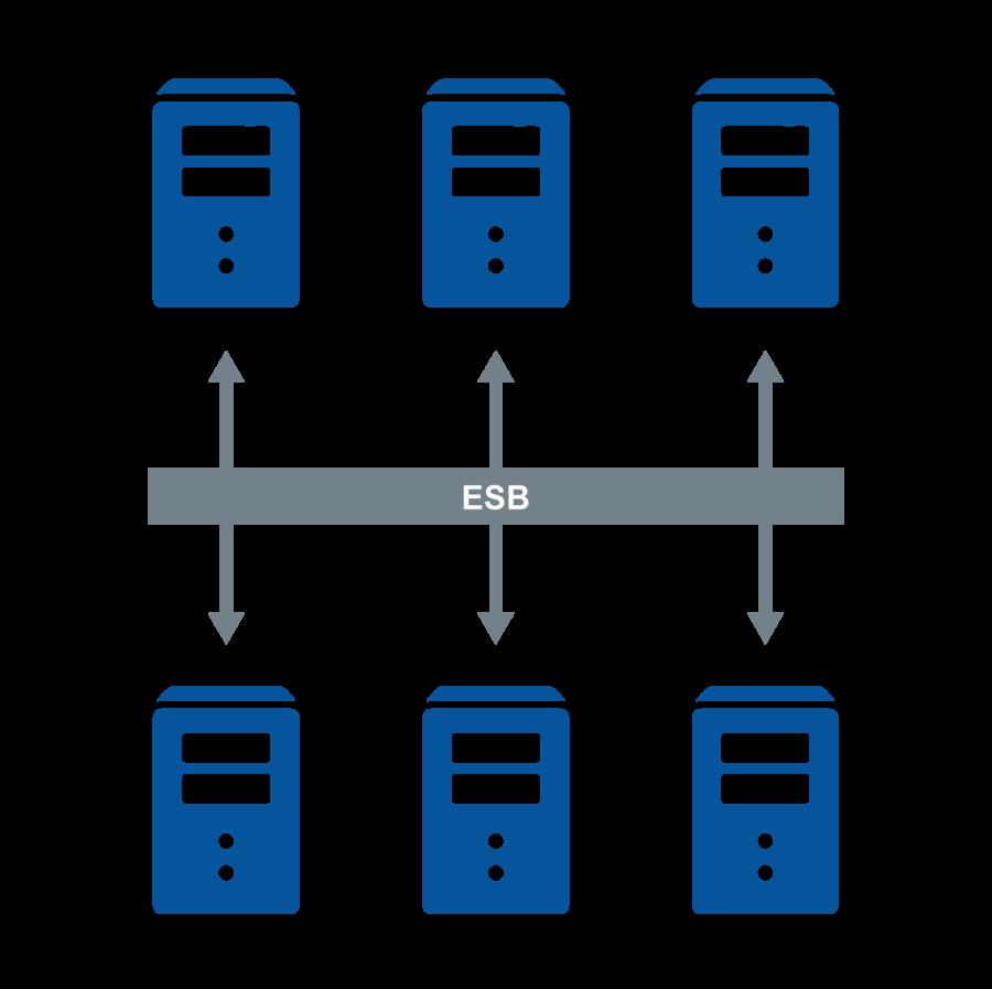 Application Integrations via ESB Middleware