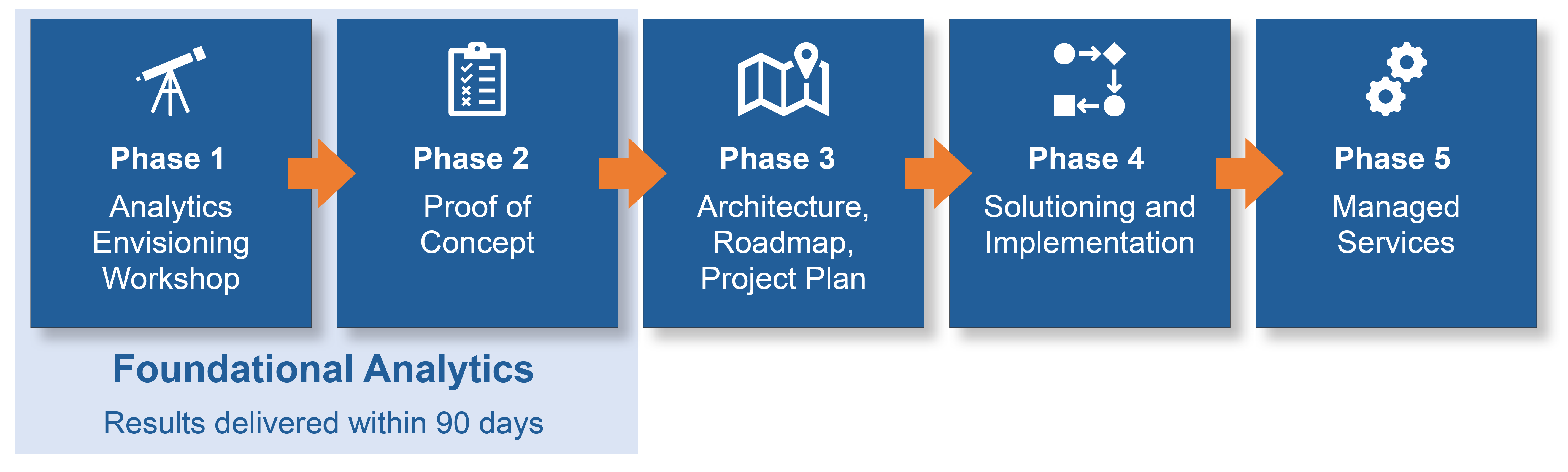 Foundational Analytics Phases